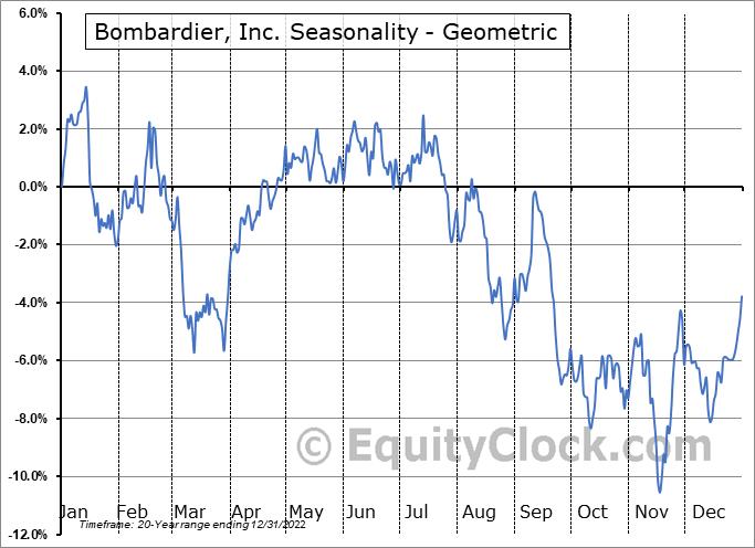 Bombardier, Inc. (TSE:BBD/A.TO) Seasonality