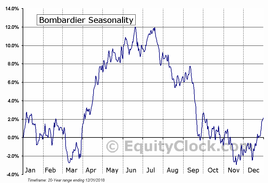 Bombardier (TSE:BBD/B.TO) Seasonal Chart