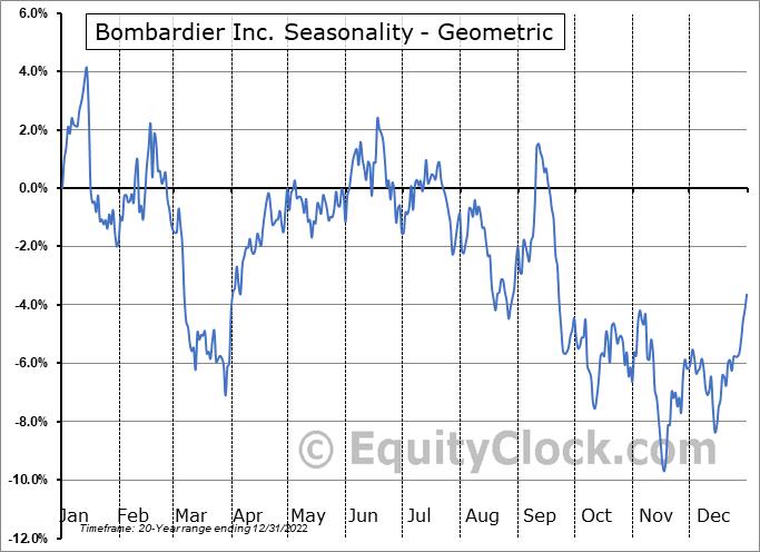 Bombardier (TSE:BBD/B.TO) Seasonality