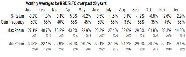 Monthly Seasonal Bombardier (TSE:BBD/B.TO)