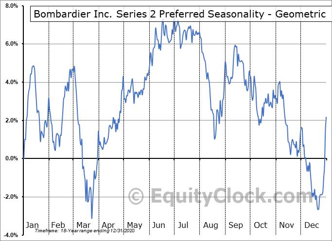 Bombardier Inc. Series 2 Preferred (TSE:BBD/PB.TO) Seasonality