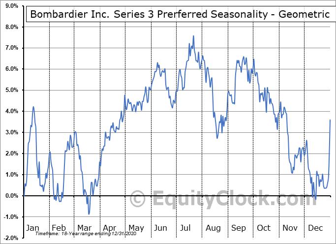 Bombardier Inc. Series 3 Prerferred (TSE:BBD/PD.TO) Seasonality