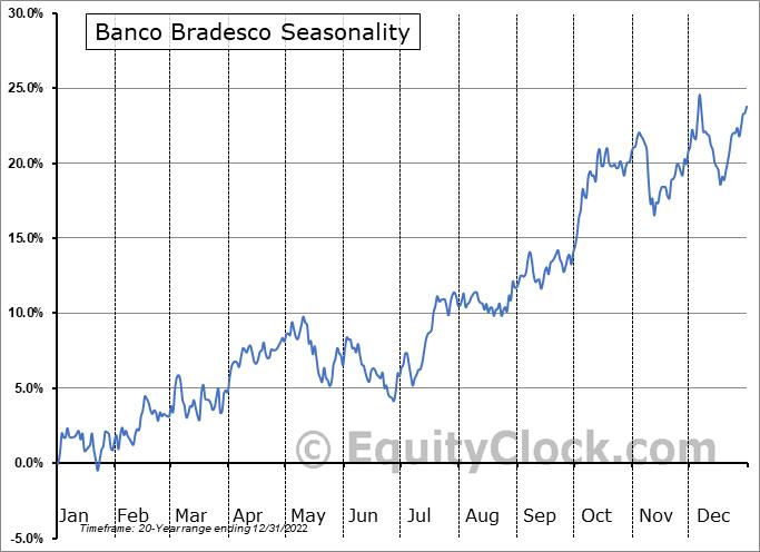 Banco Bradesco (NYSE:BBD) Seasonality