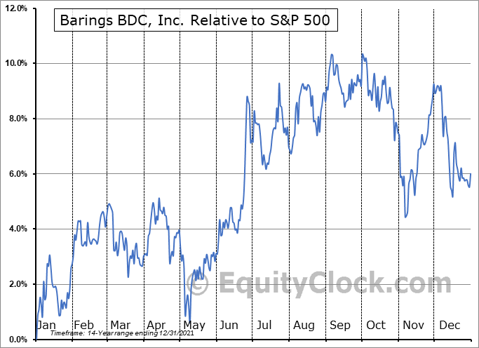 BBDC Relative to the S&P 500