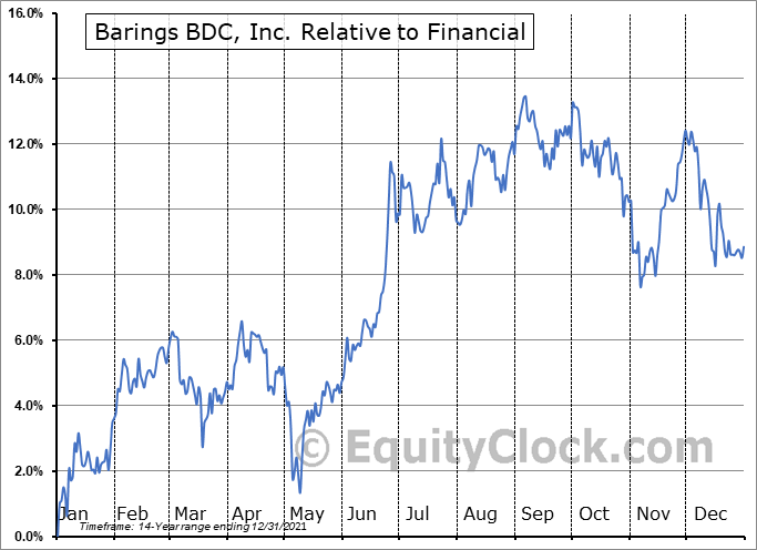 BBDC Relative to the Sector