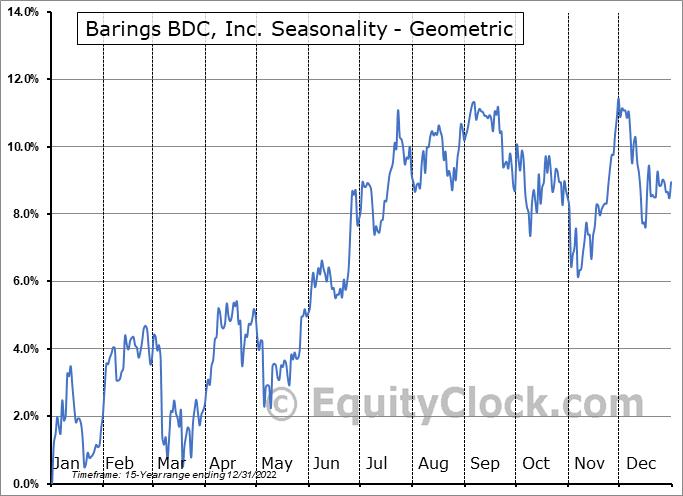 Barings BDC, Inc. (NYSE:BBDC) Seasonality