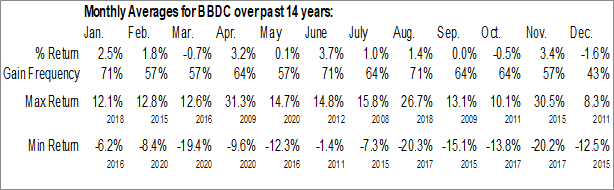 Monthly Seasonal Barings BDC, Inc. (NYSE:BBDC)