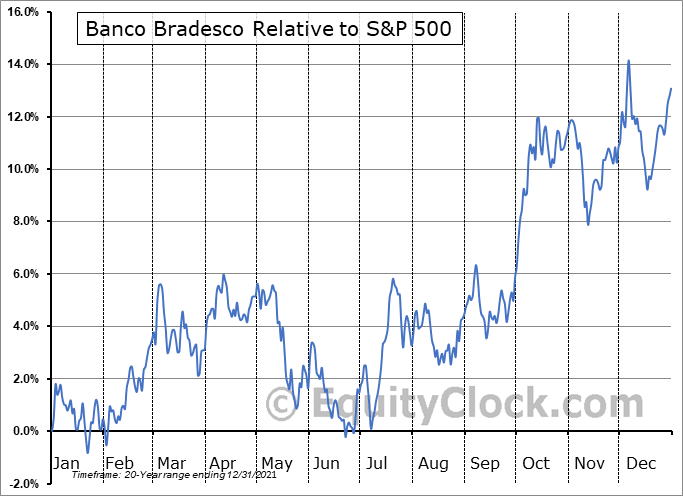 BBD Relative to the S&P 500