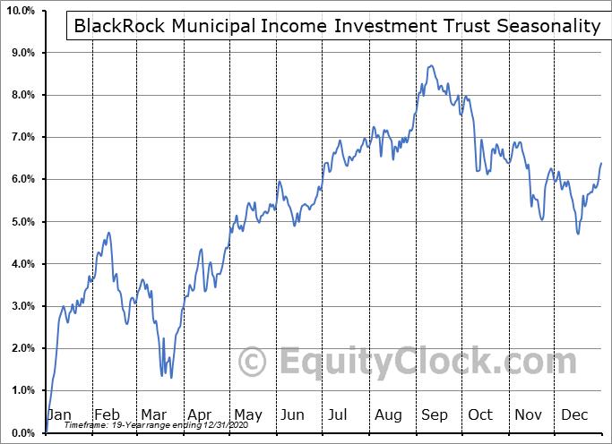 BlackRock Municipal Income Investment Trust (NYSE:BBF) Seasonality