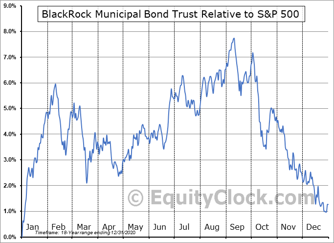 BBK Relative to the S&P 500