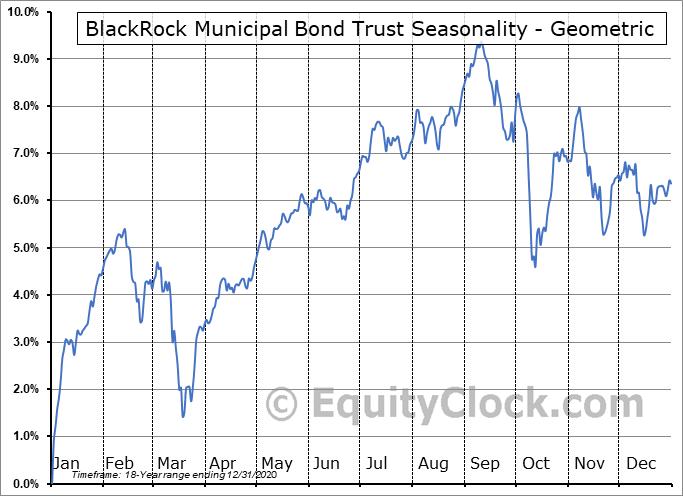 BlackRock Municipal Bond Trust (NYSE:BBK) Seasonality