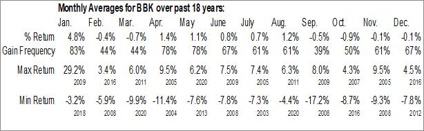 Monthly Seasonal BlackRock Municipal Bond Trust (NYSE:BBK)