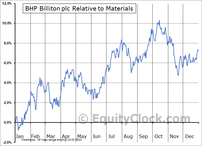 BBL Relative to the Sector