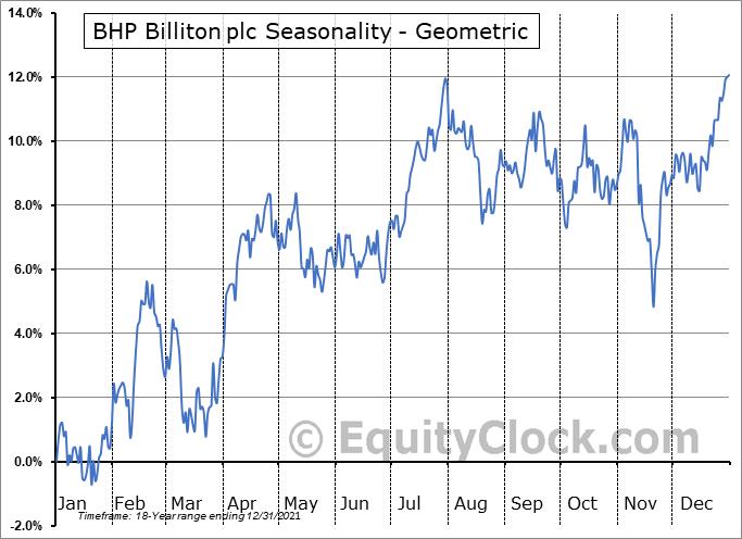 BHP Billiton plc (NYSE:BBL) Seasonality