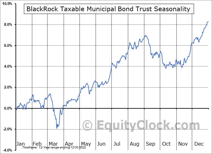 BlackRock Taxable Municipal Bond Trust (NYSE:BBN) Seasonal Chart