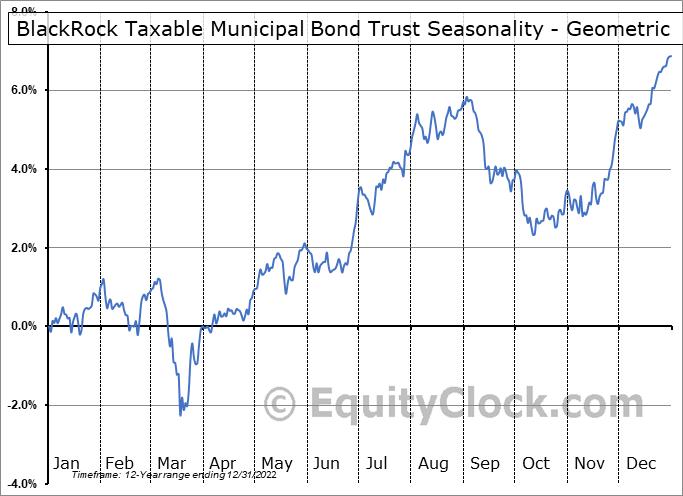 BlackRock Taxable Municipal Bond Trust (NYSE:BBN) Seasonality