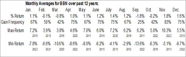Monthly Seasonal BlackRock Taxable Municipal Bond Trust (NYSE:BBN)