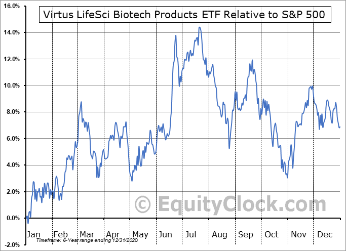 BBP Relative to the S&P 500