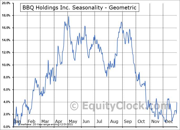 BBQ Holdings Inc. (NASD:BBQ) Seasonality