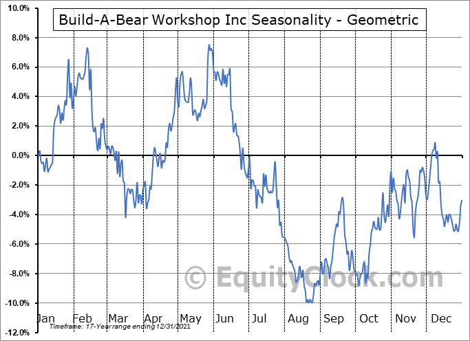 Build-A-Bear Workshop Inc (NYSE:BBW) Seasonality