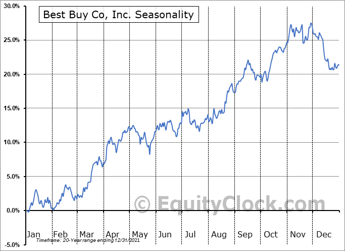 Best Buy Co, Inc. (NYSE:BBY) Seasonal Chart