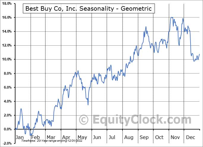 Best Buy Co, Inc. (NYSE:BBY) Seasonality