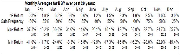 Monthly Seasonal Best Buy Co, Inc. (NYSE:BBY)