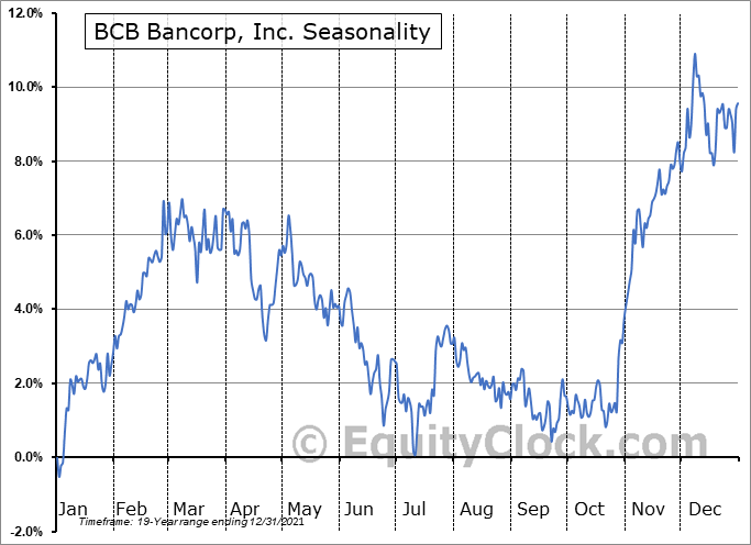 BCB Bancorp, Inc. (NJ) (NASD:BCBP) Seasonality