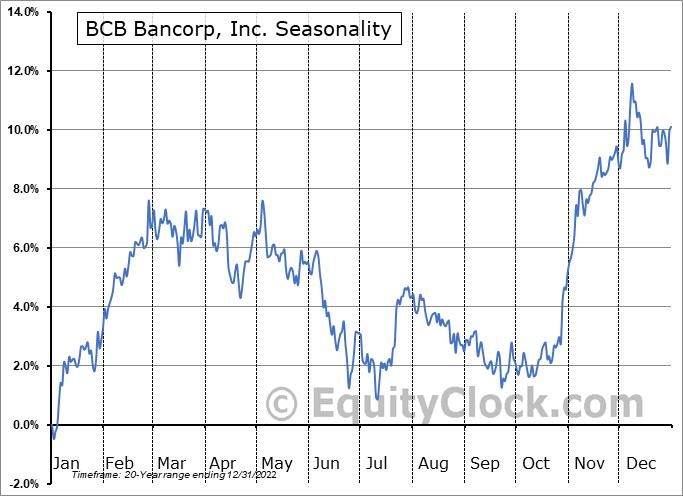 BCB Bancorp, Inc. (NJ) (NASD:BCBP) Seasonal Chart