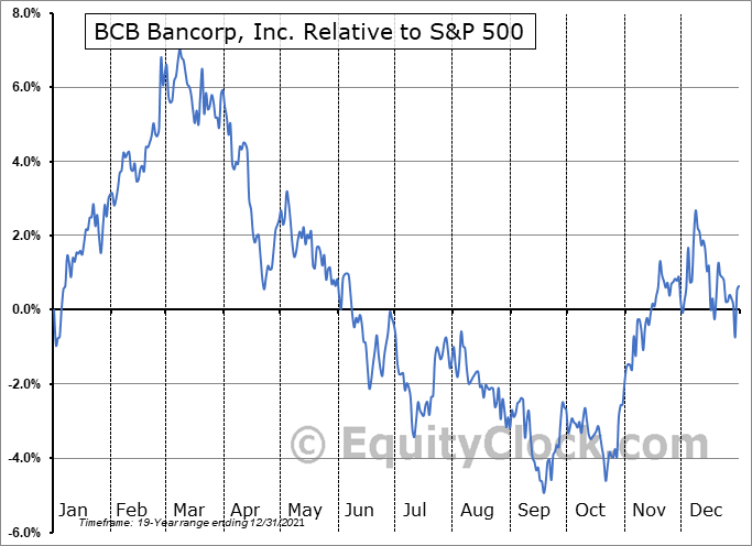 BCBP Relative to the S&P 500