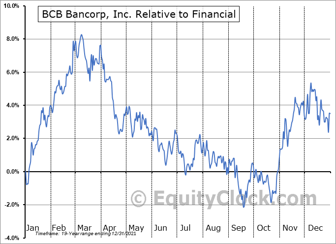 BCBP Relative to the Sector