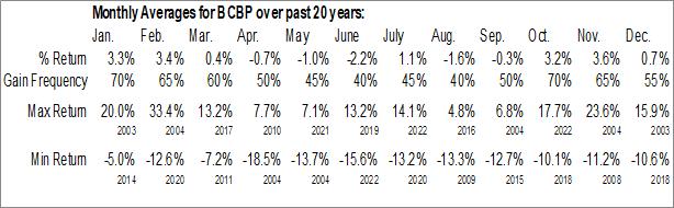 Monthly Seasonal BCB Bancorp, Inc. (NJ) (NASD:BCBP)