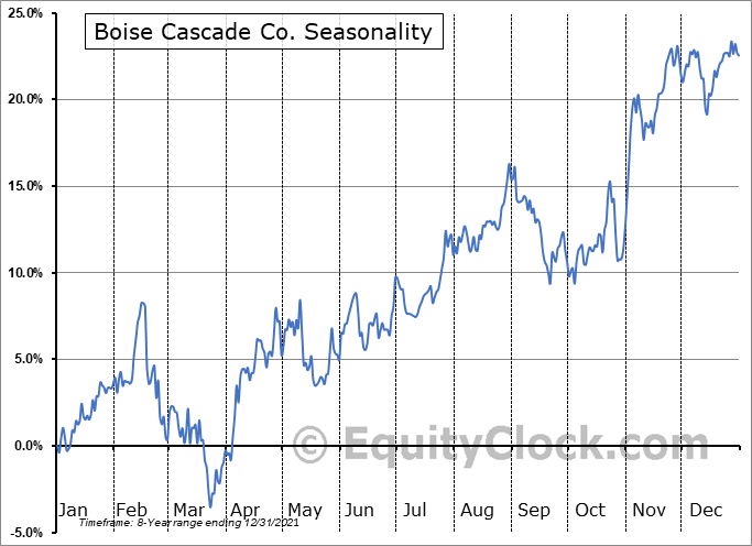 Boise Cascade Co. (NYSE:BCC) Seasonal Chart