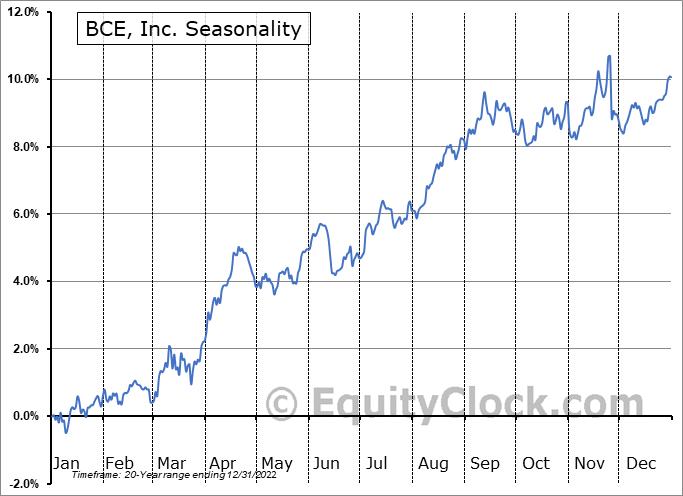 BCE, Inc. (TSE:BCE.TO) Seasonal Chart