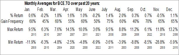Monthly Seasonal BCE, Inc. (TSE:BCE.TO)