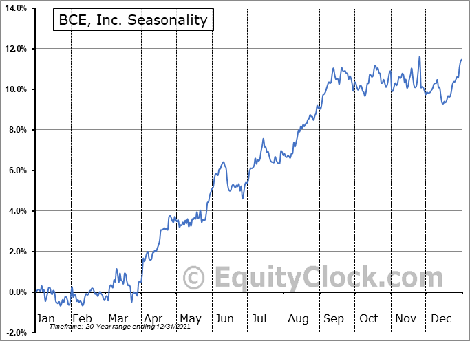 BCE, Inc. (NYSE:BCE) Seasonal Chart