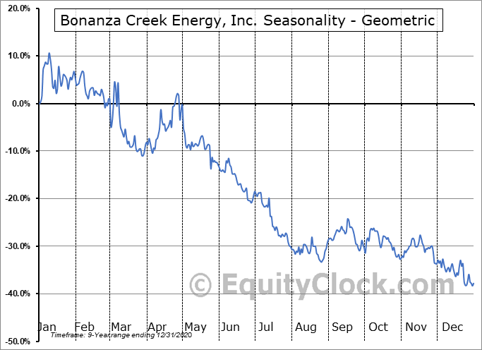 Bonanza Creek Energy, Inc. (NYSE:BCEI) Seasonality