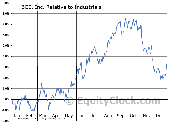 BCE Relative to the Sector
