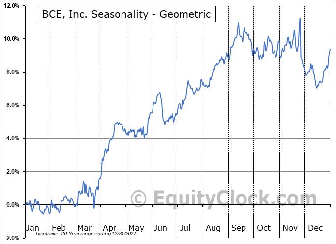 BCE, Inc. (NYSE:BCE) Seasonality