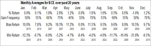 Monthly Seasonal BCE, Inc. (NYSE:BCE)