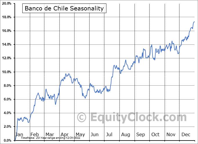 Banco de Chile (NYSE:BCH) Seasonality