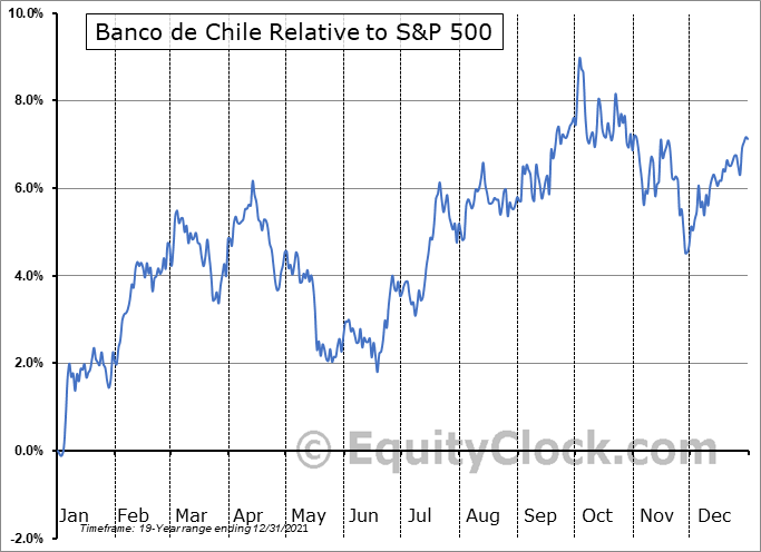 BCH Relative to the S&P 500