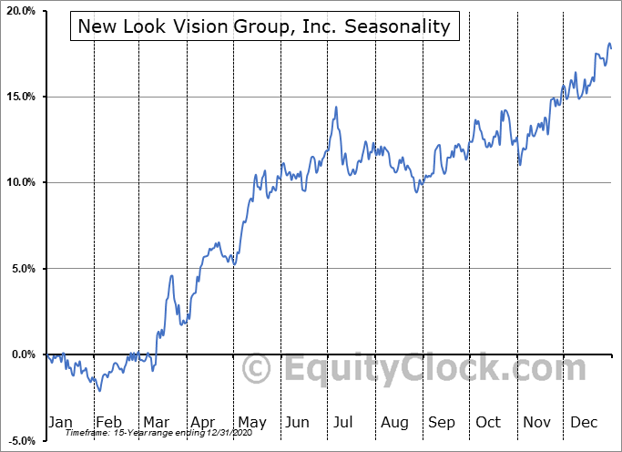 New Look Vision Group, Inc. (TSE:BCI.TO) Seasonal Chart