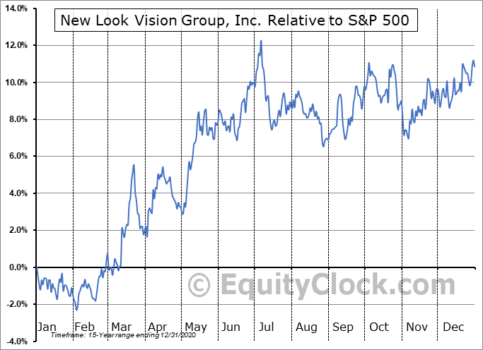 BCI.TO Relative to the S&P 500