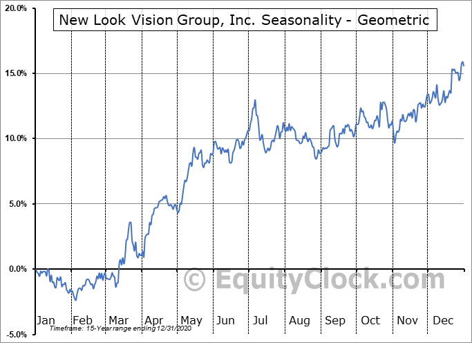 New Look Vision Group, Inc. (TSE:BCI.TO) Seasonality