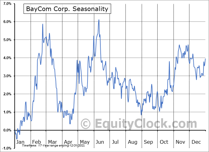 BayCom Corp. (NASD:BCML) Seasonality