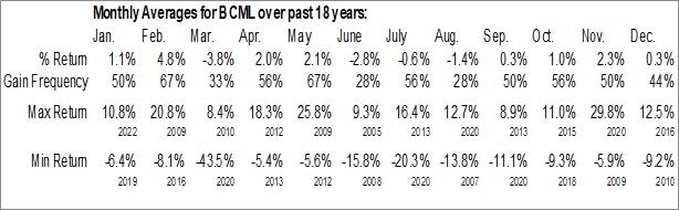 Monthly Seasonal BayCom Corp. (NASD:BCML)