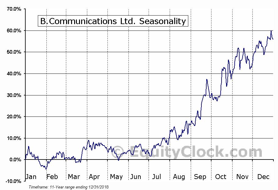 B.Communications Ltd. (NASD:BCOM) Seasonal Chart
