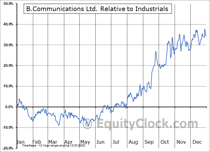 BCOMF Relative to the Sector