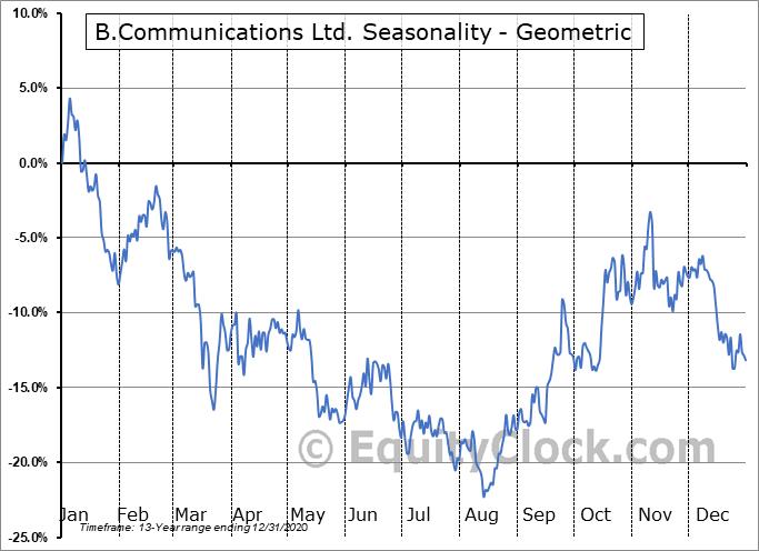B.Communications Ltd. (OTCMKT:BCOMF) Seasonality